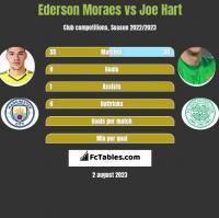 Ederson Moraes vs Joe Hart h2h player stats