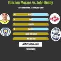 Ederson Moraes vs John Ruddy h2h player stats