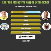 Ederson Moraes vs Kasper Schmeichel h2h player stats