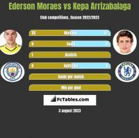 Ederson Moraes vs Kepa Arrizabalaga h2h player stats
