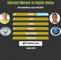 Ederson Moraes vs Keylor Navas h2h player stats