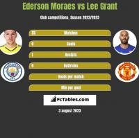 Ederson Moraes vs Lee Grant h2h player stats