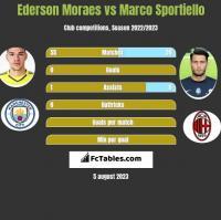 Ederson Moraes vs Marco Sportiello h2h player stats