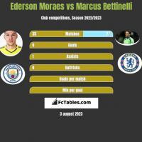 Ederson Moraes vs Marcus Bettinelli h2h player stats