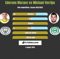 Ederson Moraes vs Michael Verrips h2h player stats