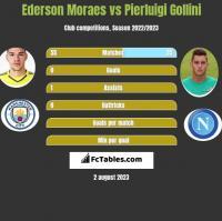 Ederson Moraes vs Pierluigi Gollini h2h player stats