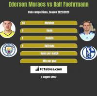 Ederson Moraes vs Ralf Faehrmann h2h player stats