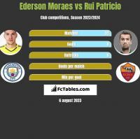 Ederson Moraes vs Rui Patricio h2h player stats