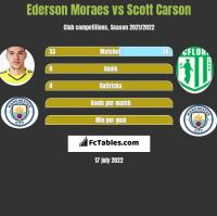 Ederson Moraes vs Scott Carson h2h player stats