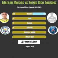 Ederson Moraes vs Sergio Rico Gonzalez h2h player stats