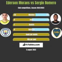 Ederson Moraes vs Sergio Romero h2h player stats