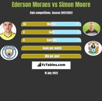 Ederson Moraes vs Simon Moore h2h player stats