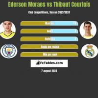 Ederson Moraes vs Thibaut Courtois h2h player stats