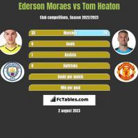 Ederson Moraes vs Tom Heaton h2h player stats