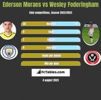 Ederson Moraes vs Wesley Foderingham h2h player stats