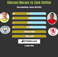 Ederson Moraes vs Zack Steffen h2h player stats