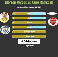 Ederson Moraes vs Aaron Ramsdale h2h player stats
