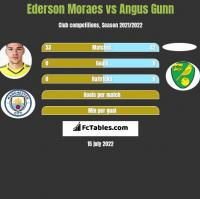 Ederson Moraes vs Angus Gunn h2h player stats