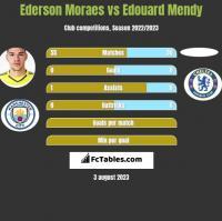 Ederson Moraes vs Edouard Mendy h2h player stats