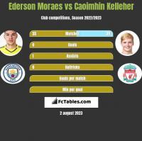 Ederson Moraes vs Caoimhin Kelleher h2h player stats