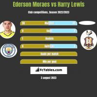 Ederson Moraes vs Harry Lewis h2h player stats