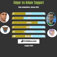 Edgar vs Adam Taggart h2h player stats