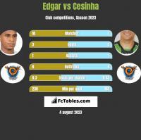 Edgar vs Cesinha h2h player stats
