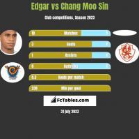 Edgar vs Chang Moo Sin h2h player stats