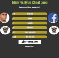 Edgar vs Hyun-Cheol Jeon h2h player stats