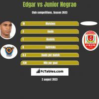 Edgar vs Junior Negrao h2h player stats
