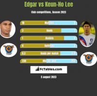 Edgar vs Keun-Ho Lee h2h player stats
