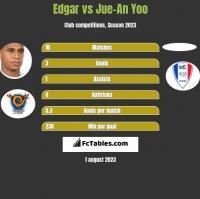 Edgar vs Jue-An Yoo h2h player stats