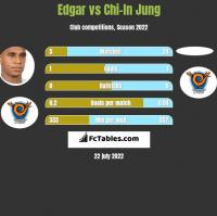 Edgar vs Chi-In Jung h2h player stats