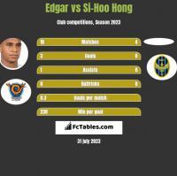 Edgar vs Si-Hoo Hong h2h player stats