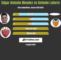 Edgar Antonio Mendez vs Antonio Latorre h2h player stats