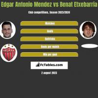 Edgar Antonio Mendez vs Benat Etxebarria h2h player stats