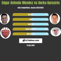 Edgar Antonio Mendez vs Gorka Guruzeta h2h player stats