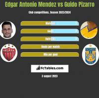 Edgar Antonio Mendez vs Guido Pizarro h2h player stats