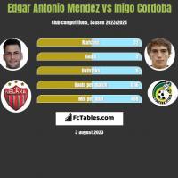 Edgar Antonio Mendez vs Inigo Cordoba h2h player stats
