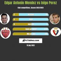 Edgar Antonio Mendez vs Inigo Perez h2h player stats