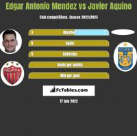 Edgar Antonio Mendez vs Javier Aquino h2h player stats