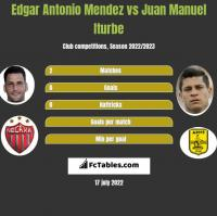 Edgar Antonio Mendez vs Juan Manuel Iturbe h2h player stats