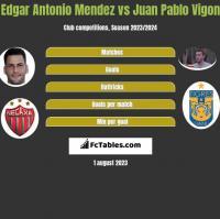 Edgar Antonio Mendez vs Juan Pablo Vigon h2h player stats