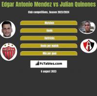 Edgar Antonio Mendez vs Julian Quinones h2h player stats
