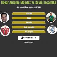 Edgar Antonio Mendez vs Kevin Escamilla h2h player stats