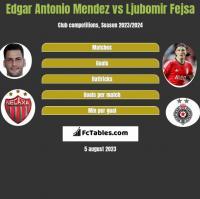 Edgar Antonio Mendez vs Ljubomir Fejsa h2h player stats
