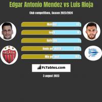 Edgar Antonio Mendez vs Luis Rioja h2h player stats