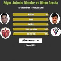 Edgar Antonio Mendez vs Manu Garcia h2h player stats