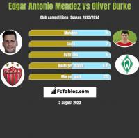 Edgar Antonio Mendez vs Oliver Burke h2h player stats