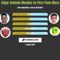 Edgar Antonio Mendez vs Pere Pons Riera h2h player stats